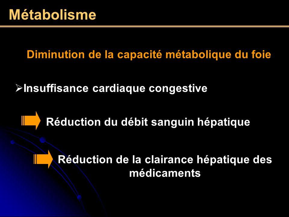 Métabolisme Diminution de la capacité métabolique du foie Insuffisance cardiaque congestive Réduction du débit sanguin hépatique Réduction de la clair