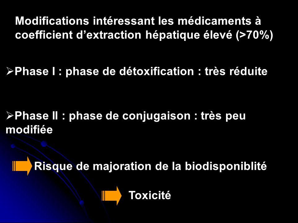 Phase I : phase de détoxification : très réduite Phase II : phase de conjugaison : très peu modifiée Risque de majoration de la biodisponiblité Toxici
