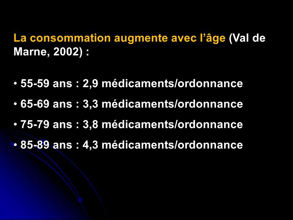 La consommation augmente avec lâge (Val de Marne, 2002) : 55-59 ans : 2,9 médicaments/ordonnance 65-69 ans : 3,3 médicaments/ordonnance 75-79 ans : 3,