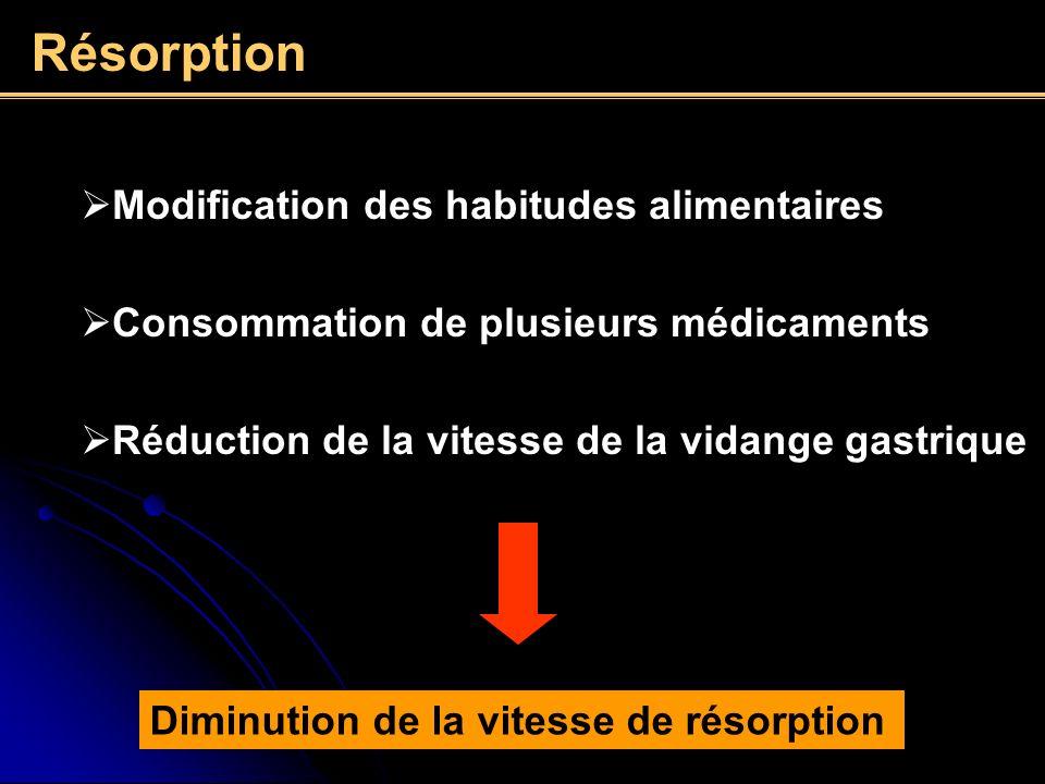 Résorption Diminution de la vitesse de résorption Modification des habitudes alimentaires Consommation de plusieurs médicaments Réduction de la vitess
