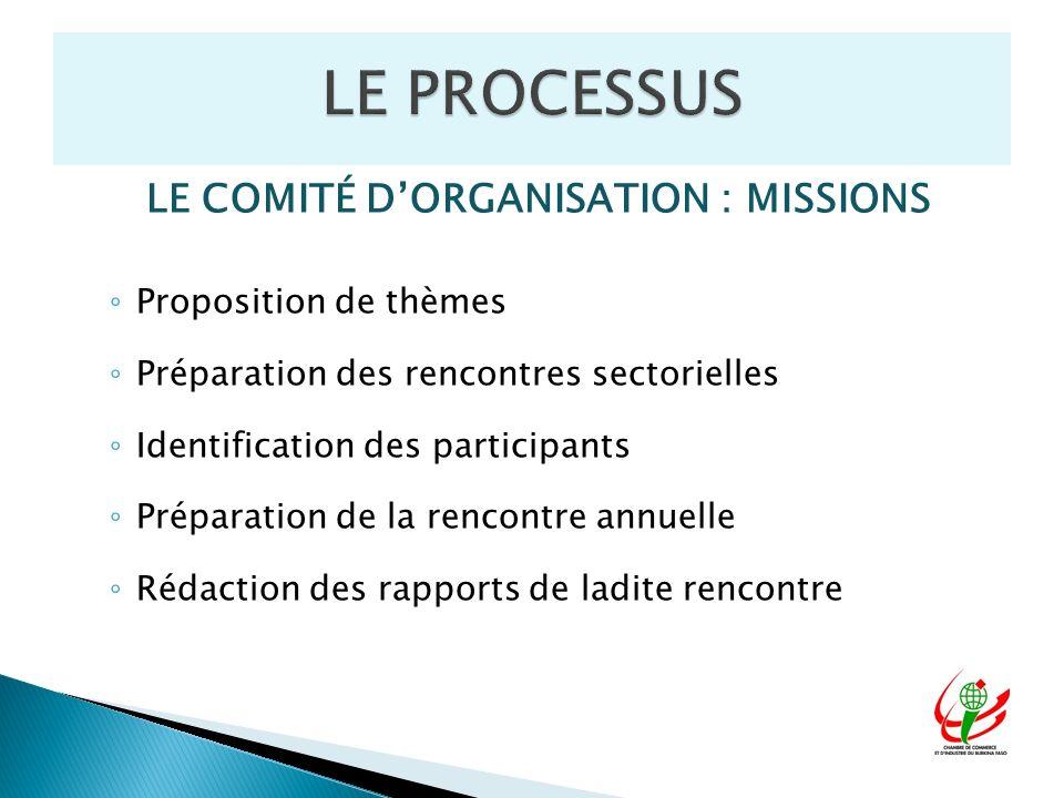 LE COMITÉ DORGANISATION : MISSIONS Proposition de thèmes Préparation des rencontres sectorielles Identification des participants Préparation de la ren
