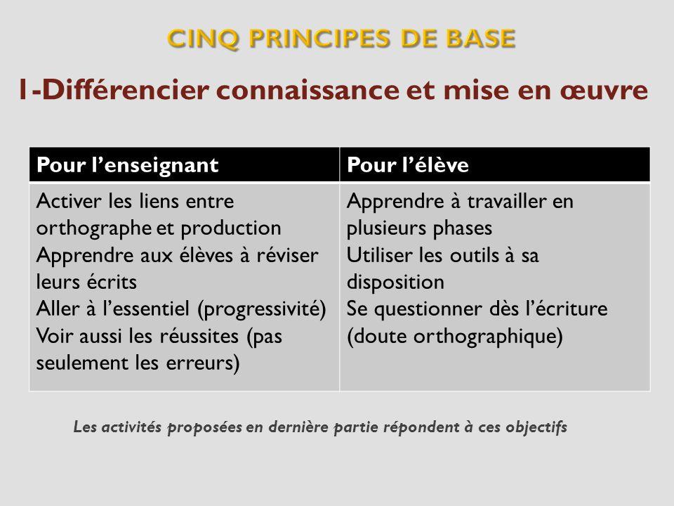 2-Distinguer mémorisation et analyse Peu de mots sécrivent comme ils se prononcent Pourquoi pas « berso » au lieu de « berceau » .