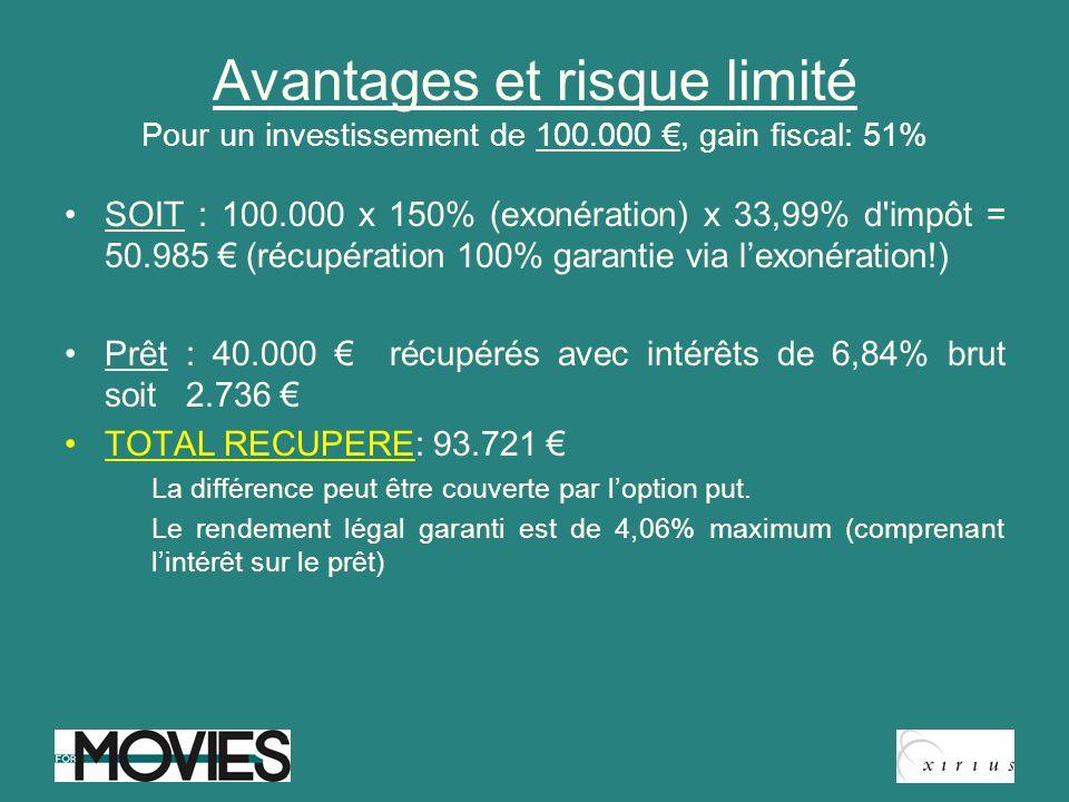 Avantages et risque limité Pour un investissement de 100.000, gain fiscal: 51% SOIT : 100.000 x 150% (exonération) x 33,99% d'impôt = 50.985 (récupéra