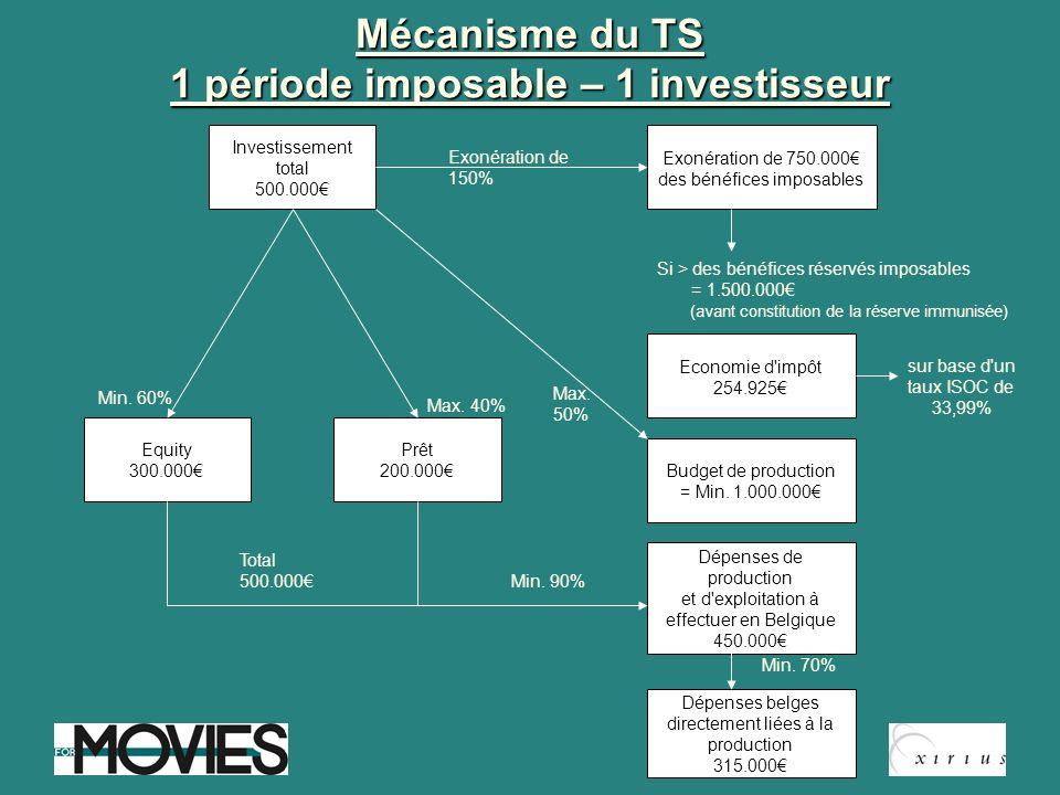 Mécanisme du TS 1 période imposable – 1 investisseur Investissement total 500.000 Exonération de 750.000 des bénéfices imposables Exonération de 150%