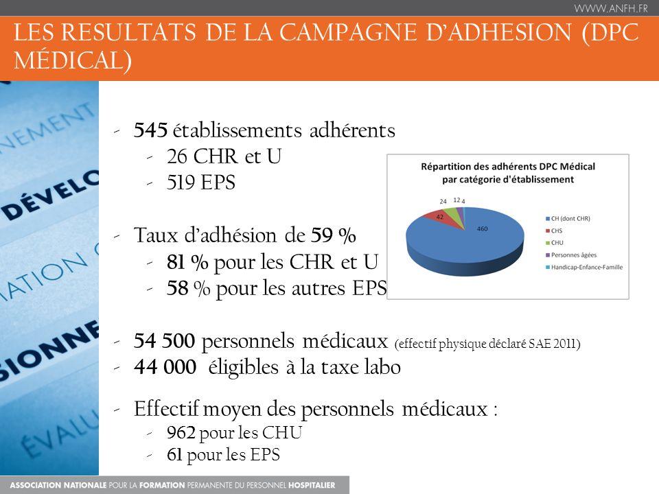 LES RESULTATS DE LA CAMPAGNE DADHESION (DPC MÉDICAL) - 545 établissements adhérents -26 CHR et U -519 EPS -Taux dadhésion de 59 % - 81 % pour les CHR et U - 58 % pour les autres EPS - 54 500 personnels médicaux (effectif physique déclaré SAE 2011) - 44 000 éligibles à la taxe labo -Effectif moyen des personnels médicaux : - 962 pour les CHU - 61 pour les EPS