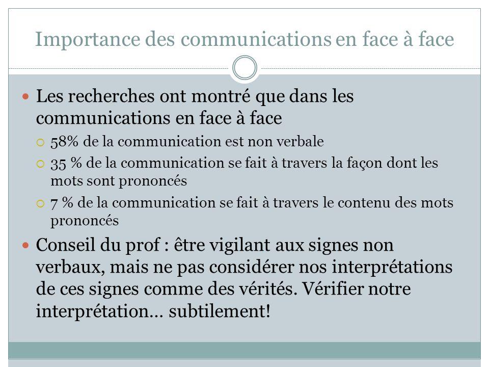 Importance des communications en face à face Les recherches ont montré que dans les communications en face à face 58% de la communication est non verb