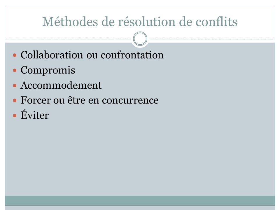 Méthodes de résolution de conflits Collaboration ou confrontation Compromis Accommodement Forcer ou être en concurrence Éviter