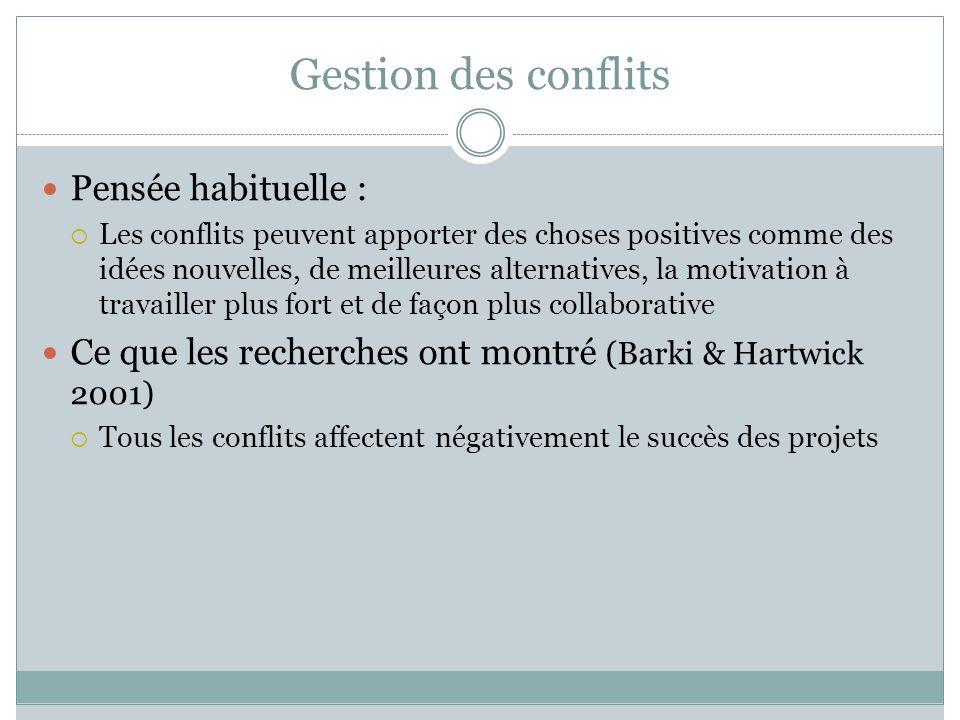 Gestion des conflits Pensée habituelle : Les conflits peuvent apporter des choses positives comme des idées nouvelles, de meilleures alternatives, la
