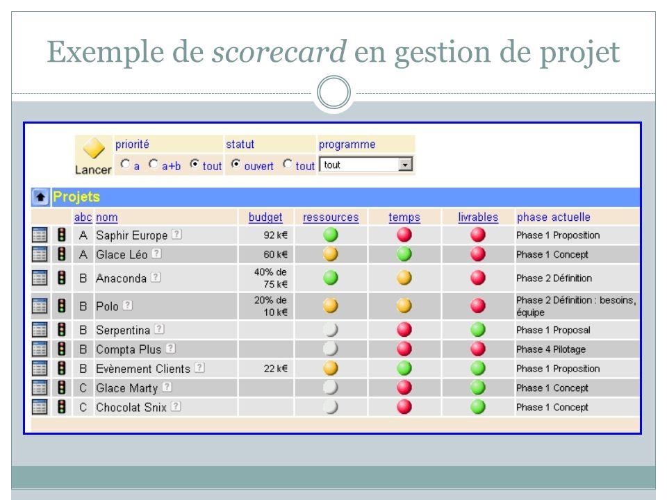 Exemple de scorecard en gestion de projet