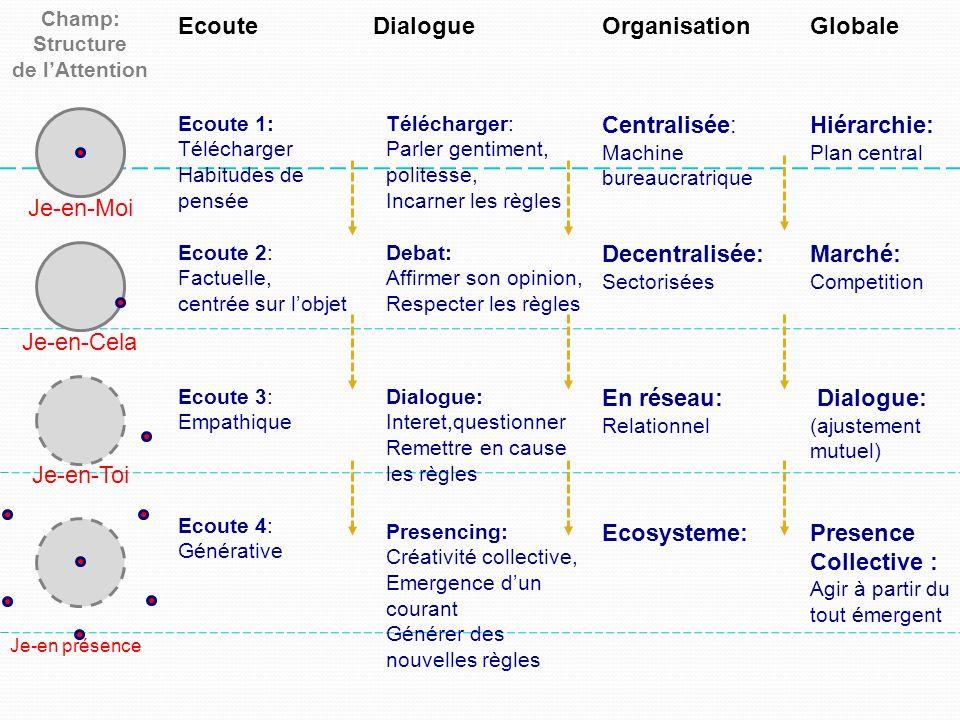 Champ: Structure de lAttention EcouteDialogueOrganisationGlobale Ecoute 1: Télécharger Habitudes de pensée Télécharger: Parler gentiment, politesse, I
