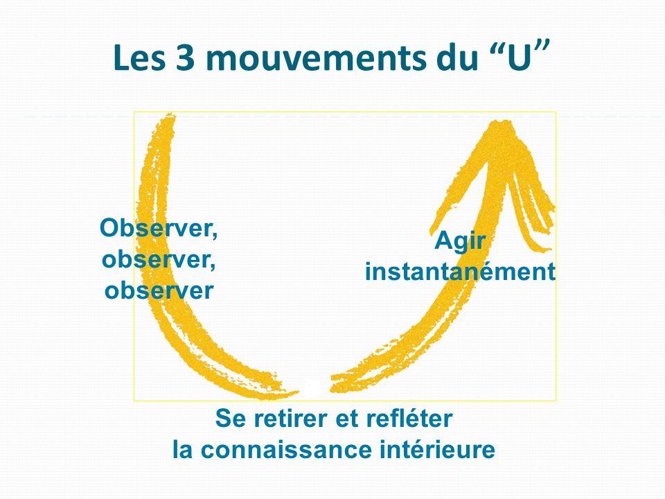 Les 3 mouvements du U Observer, observer, observer Se retirer et refléter la connaissance intérieure Agir instantanément