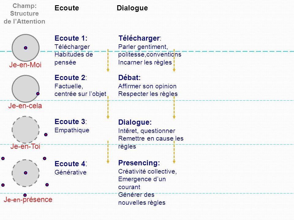 Champ: Structure de lAttention EcouteDialogue Je-en-Moi Je-en-cela Je-en-Toi J e-en- présence Ecoute 1: Télécharger Habitudes de pensée Télécharger: P