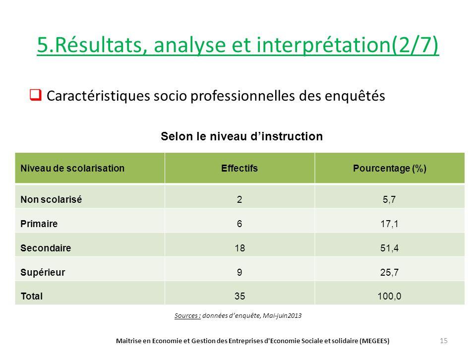5.Résultats, analyse et interprétation(2/7) Caractéristiques socio professionnelles des enquêtés Maitrise en Economie et Gestion des Entreprises d Economie Sociale et solidaire (MEGEES) 15 Niveau de scolarisationEffectifsPourcentage (%) Non scolarisé25,7 Primaire617,1 Secondaire1851,4 Supérieur925,7 Total35100,0 Selon le niveau dinstruction Sources : données denquête, Mai-juin2013