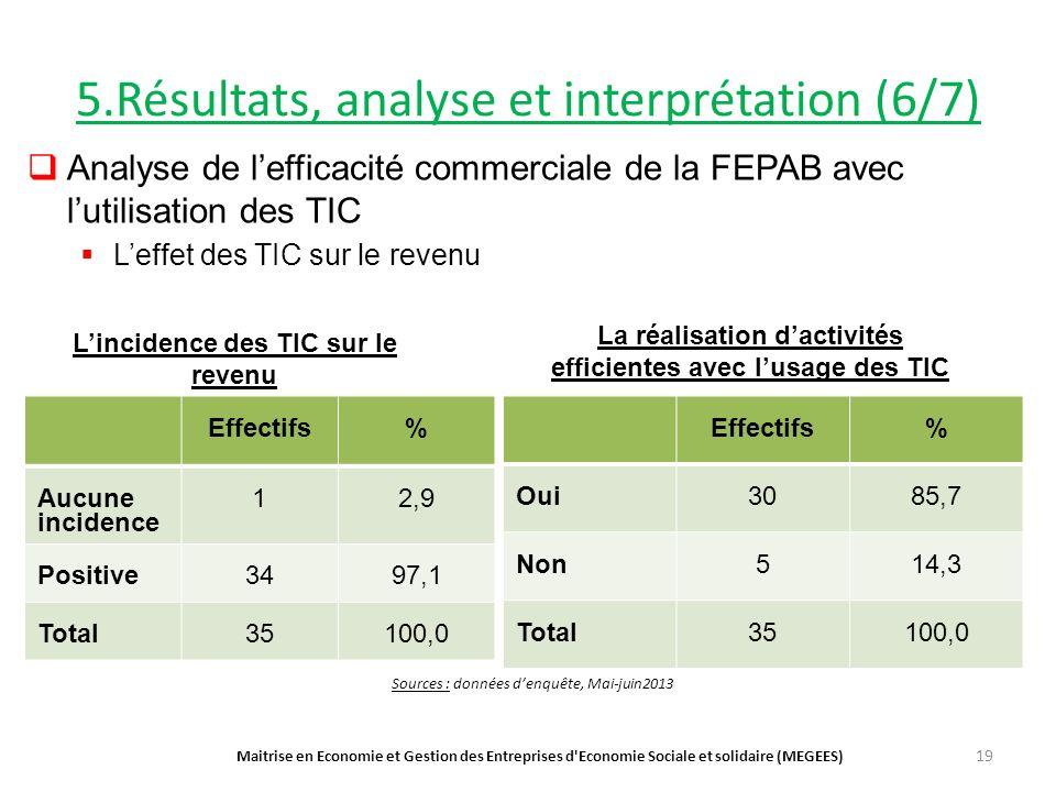 5.Résultats, analyse et interprétation (6/7) Analyse de lefficacité commerciale de la FEPAB avec lutilisation des TIC Leffet des TIC sur le revenu Maitrise en Economie et Gestion des Entreprises d Economie Sociale et solidaire (MEGEES) 19 Effectifs% Aucune incidence 12,9 Positive3497,1 Total35100,0 Effectifs% Oui3085,7 Non514,3 Total35100,0 Sources : données denquête, Mai-juin2013 Lincidence des TIC sur le revenu La réalisation dactivités efficientes avec lusage des TIC