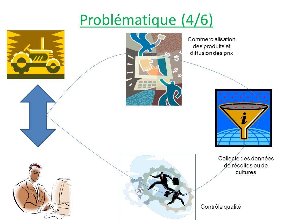 Problématique (4/6) Collecte des données de récoltes ou de cultures Commercialisation des produits et diffusion des prix Contrôle qualité