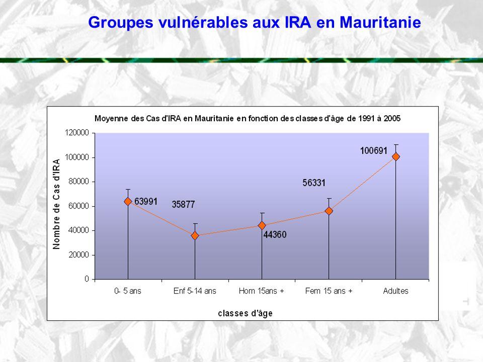 Groupes vulnérables aux IRA en Mauritanie