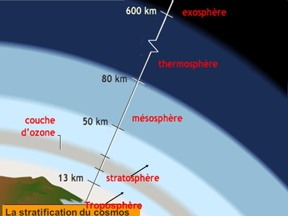 La stratification du cosmos Troposphère