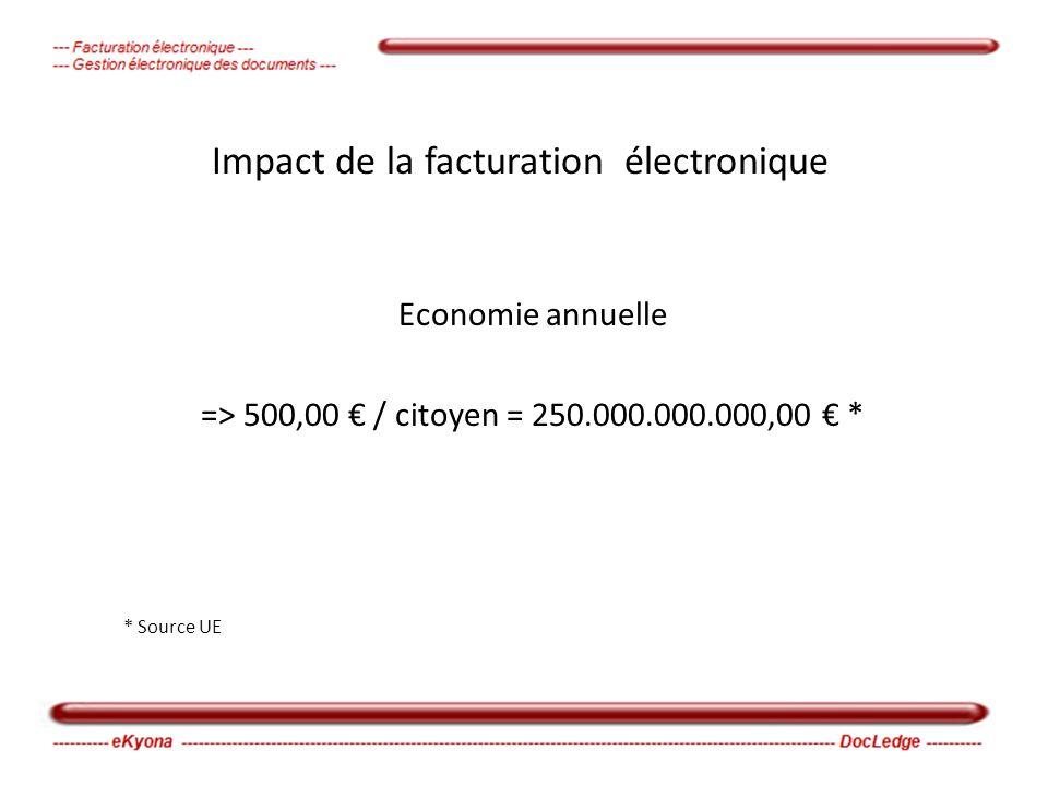Impact de la facturation électronique Economie annuelle => 500,00 / citoyen = 250.000.000.000,00 * * Source UE