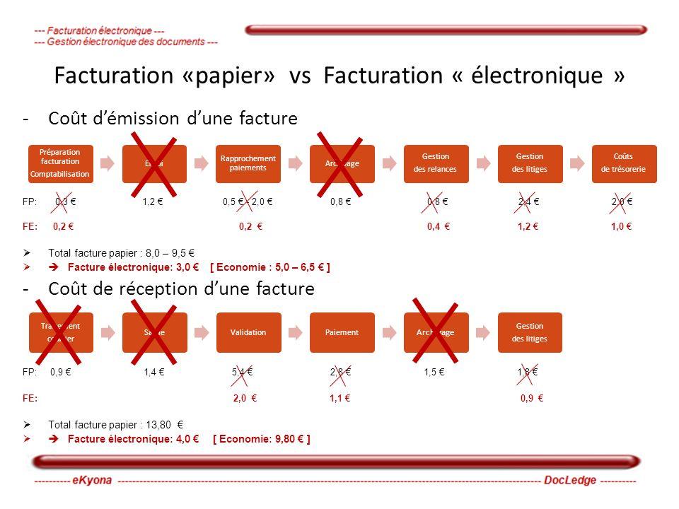 Facturation «papier» vs Facturation « électronique » -Coût démission dune facture FP: 0,3 1,2 0,5 - 2,0 0,8 0,8 2,4 2,0 FE: 0,2 0,2 0,4 1,2 1,0 Total facture papier : 8,0 – 9,5 Facture électronique: 3,0 [ Economie : 5,0 – 6,5 ] -Coût de réception dune facture FP: 0,9 1,4 5,4 2,8 1,5 1,8 FE: 2,0 1,1 0,9 Total facture papier : 13,80 Facture électronique: 4,0 [ Economie: 9,80 ] Préparation facturation Comptabilisation Envoi Rapprochement paiements Archivage Gestion des relances Gestion des litiges Coûts de trésorerie Traitement courrier SaisieValidationPaiement Archivage Gestion des litiges