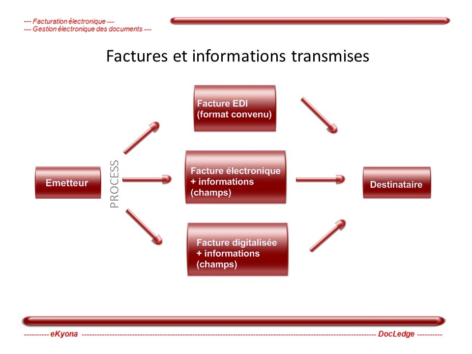 PROCESS Factures et informations transmises