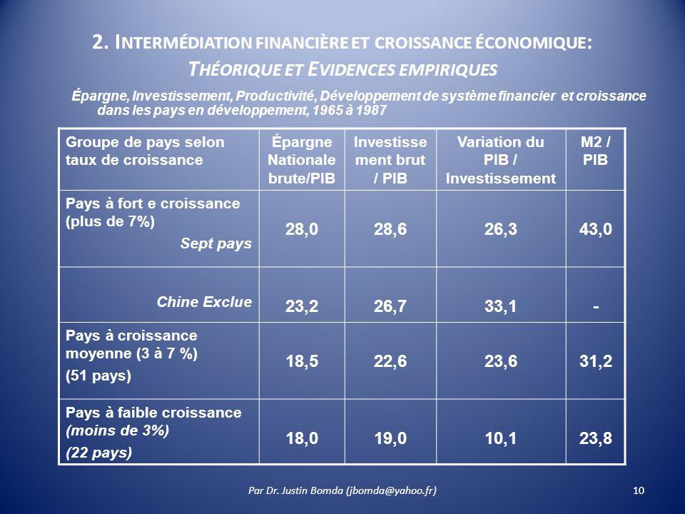 10 2. I NTERMÉDIATION FINANCIÈRE ET CROISSANCE ÉCONOMIQUE : T HÉORIQUE ET E VIDENCES EMPIRIQUES Épargne, Investissement, Productivité, Développement d