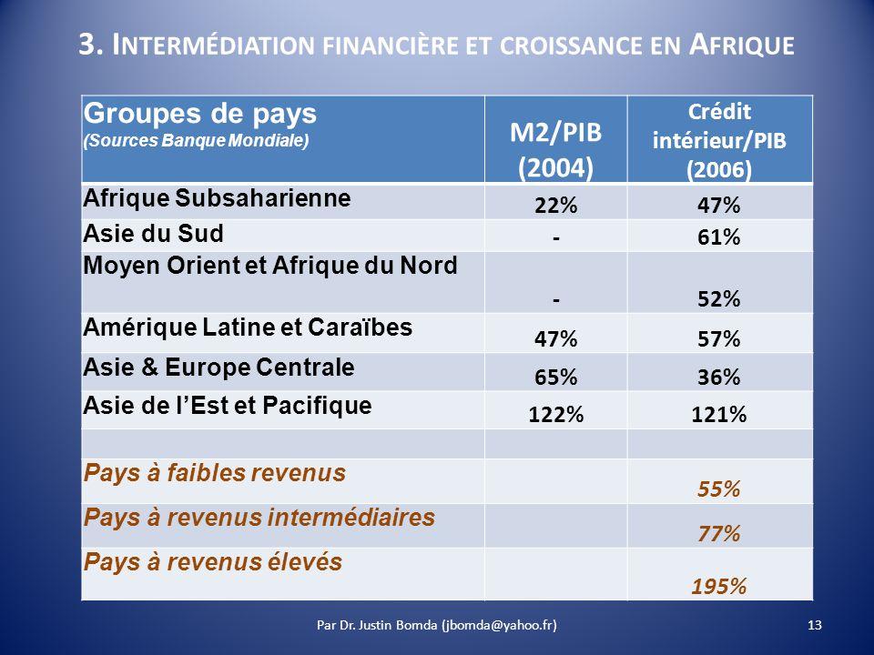 3. I NTERMÉDIATION FINANCIÈRE ET CROISSANCE EN A FRIQUE Groupes de pays (Sources Banque Mondiale) M2/PIB (2004) Crédit intérieur/PIB (2006) Afrique Su
