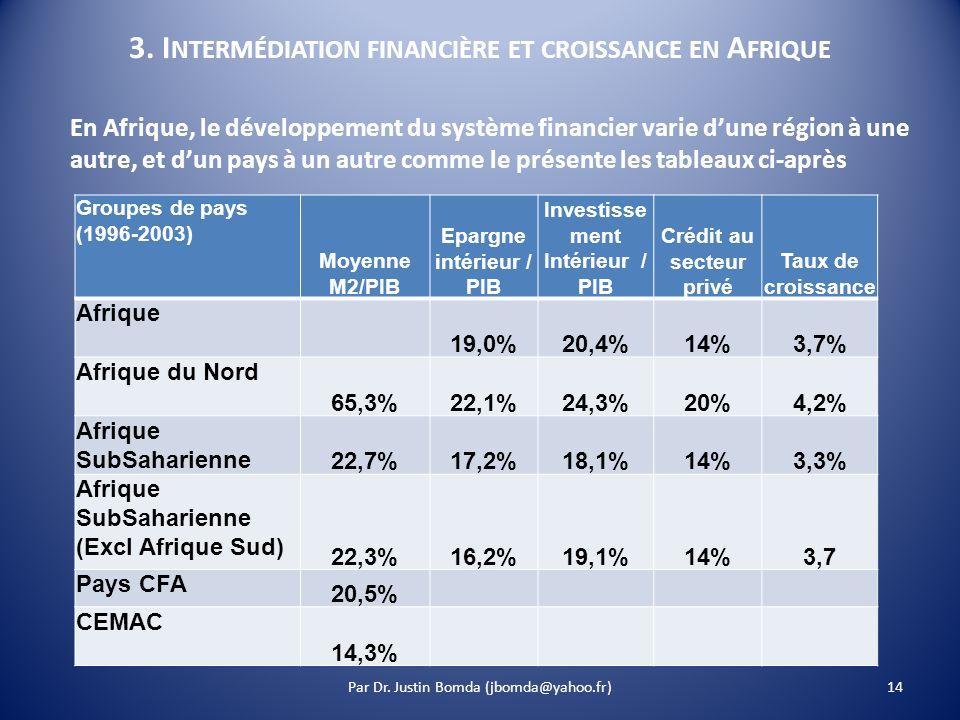 3. I NTERMÉDIATION FINANCIÈRE ET CROISSANCE EN A FRIQUE Groupes de pays (1996-2003) Moyenne M2/PIB Epargne intérieur / PIB Investisse ment Intérieur /