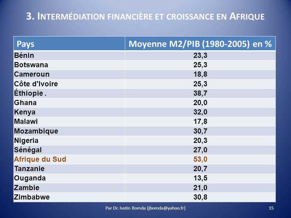 3. I NTERMÉDIATION FINANCIÈRE ET CROISSANCE EN A FRIQUE PaysMoyenne M2/PIB (1980-2005) en % Bénin 23,3 Botswana 25,3 Cameroun 18,8 Côte d'Ivoire 25,3