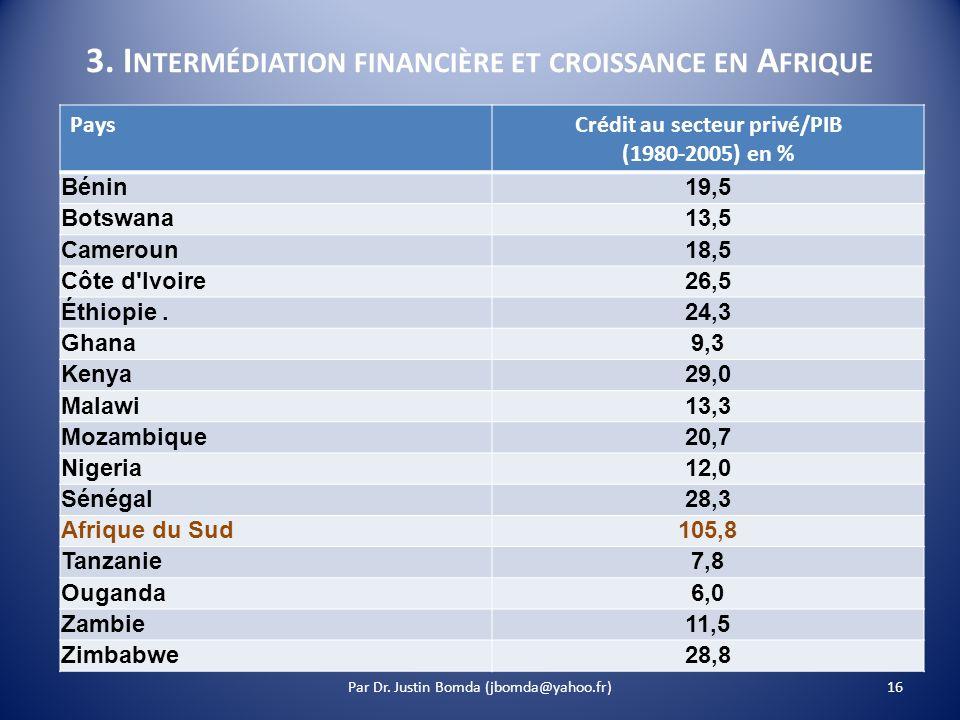 3. I NTERMÉDIATION FINANCIÈRE ET CROISSANCE EN A FRIQUE PaysCrédit au secteur privé/PIB (1980-2005) en % Bénin 19,5 Botswana 13,5 Cameroun 18,5 Côte d