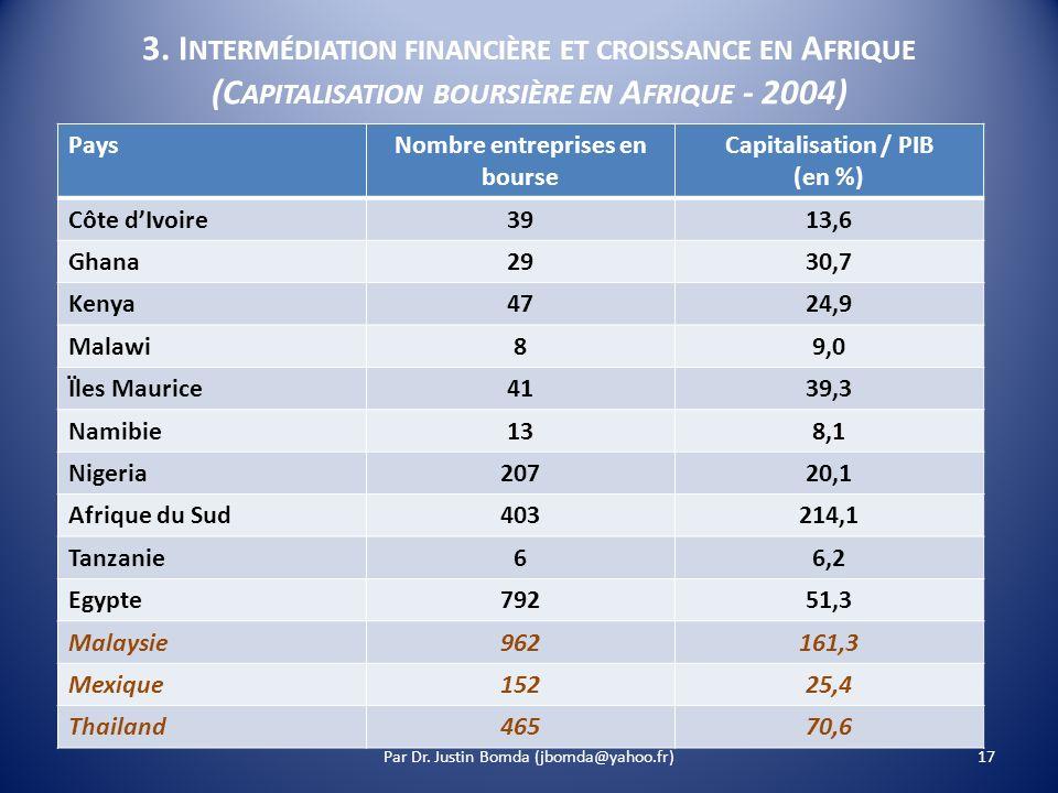 3. I NTERMÉDIATION FINANCIÈRE ET CROISSANCE EN A FRIQUE (C APITALISATION BOURSIÈRE EN A FRIQUE - 2004) PaysNombre entreprises en bourse Capitalisation