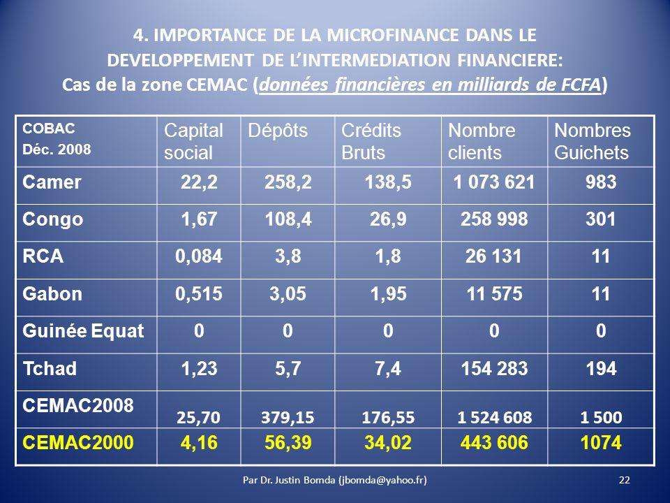 22 4. IMPORTANCE DE LA MICROFINANCE DANS LE DEVELOPPEMENT DE LINTERMEDIATION FINANCIERE: Cas de la zone CEMAC (données financières en milliards de FCF