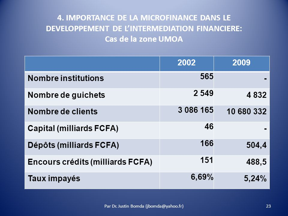 4. IMPORTANCE DE LA MICROFINANCE DANS LE DEVELOPPEMENT DE LINTERMEDIATION FINANCIERE: Cas de la zone UMOA 20022009 Nombre institutions 565 - Nombre de