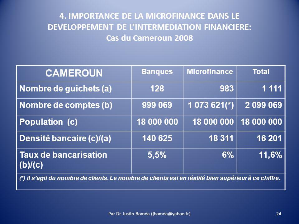 4. IMPORTANCE DE LA MICROFINANCE DANS LE DEVELOPPEMENT DE LINTERMEDIATION FINANCIERE: Cas du Cameroun 2008 Par Dr. Justin Bomda (jbomda@yahoo.fr)24 CA