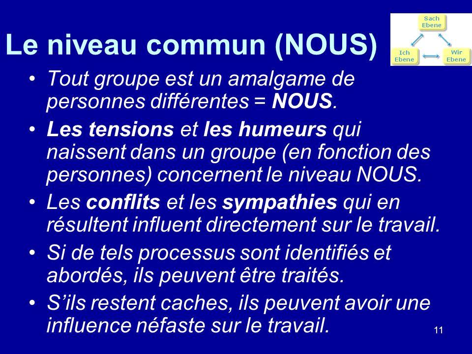 11 Le niveau commun (NOUS) Tout groupe est un amalgame de personnes différentes = NOUS. Les tensions et les humeurs qui naissent dans un groupe (en fo