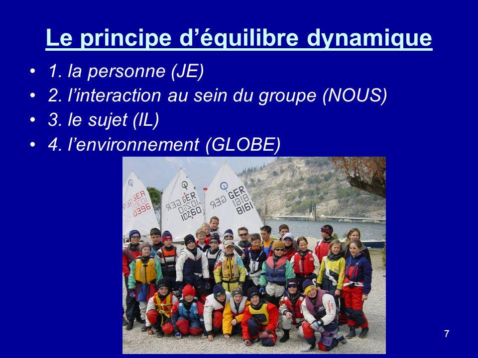 7 Le principe déquilibre dynamique 1. la personne (JE) 2. linteraction au sein du groupe (NOUS) 3. le sujet (IL) 4. lenvironnement (GLOBE)