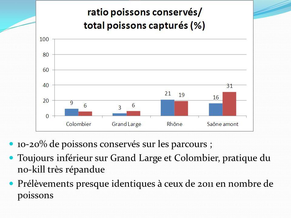 10-20% de poissons conservés sur les parcours ; Toujours inférieur sur Grand Large et Colombier, pratique du no-kill très répandue Prélèvements presque identiques à ceux de 2011 en nombre de poissons