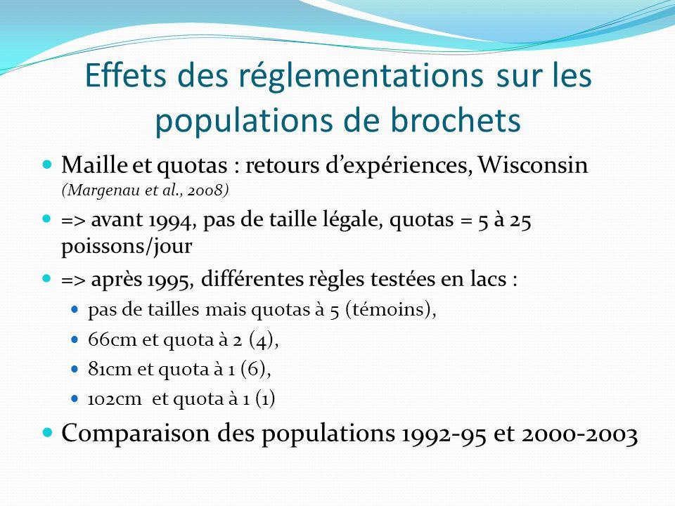 Effets des réglementations sur les populations de brochets Maille et quotas : retours dexpériences, Wisconsin (Margenau et al., 2008) => avant 1994, pas de taille légale, quotas = 5 à 25 poissons/jour => après 1995, différentes règles testées en lacs : pas de tailles mais quotas à 5 (témoins), 66cm et quota à 2 (4), 81cm et quota à 1 (6), 102cm et quota à 1 (1) Comparaison des populations 1992-95 et 2000-2003