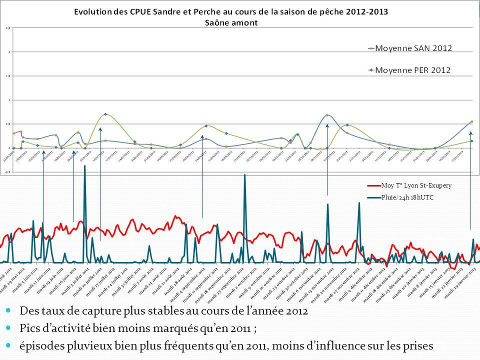 Des taux de capture plus stables au cours de lannée 2012 Pics dactivité bien moins marqués quen 2011 ; épisodes pluvieux bien plus fréquents quen 2011, moins dinfluence sur les prises