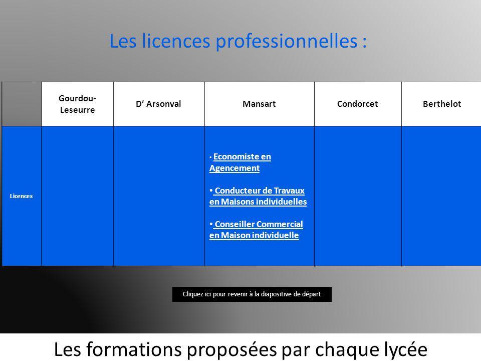 Les formations proposées par chaque lycée Gourdou- Leseurre D ArsonvalMansartCondorcetBerthelot Licences Economiste en Agencement Economiste en Agence