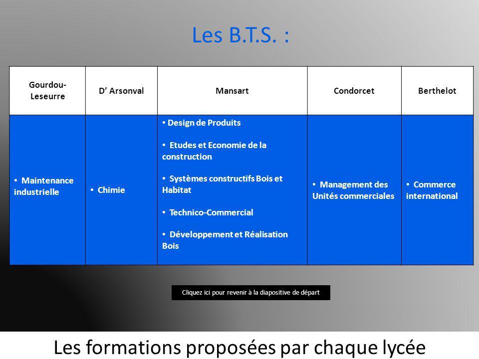 Les formations proposées par chaque lycée Gourdou- Leseurre D ArsonvalMansartCondorcetBerthelot Maintenance industrielle Chimie Design de Produits Etu