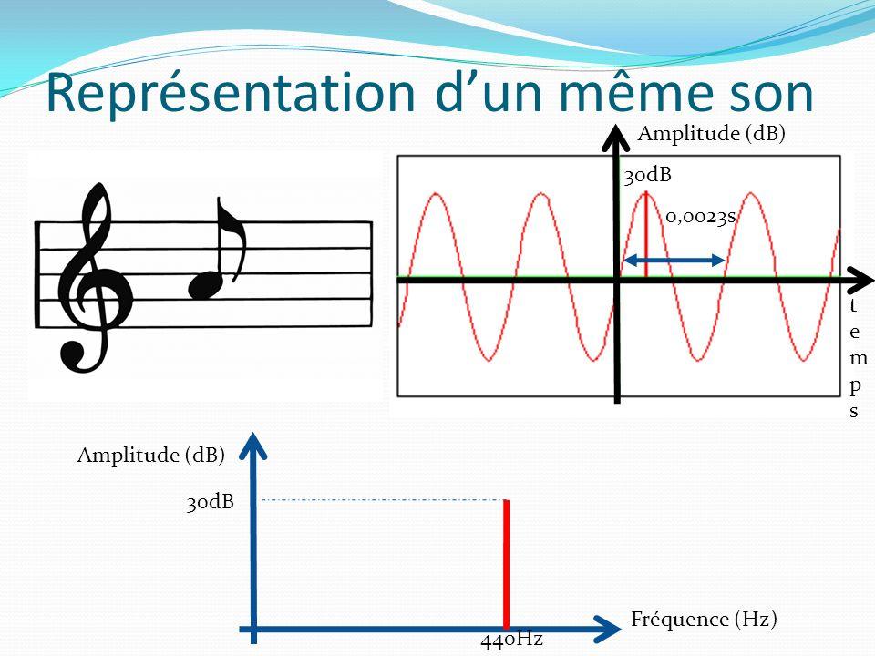 Représentation dun même son tempstemps Amplitude (dB) 0,0023s Amplitude (dB) 30dB Fréquence (Hz) 440Hz 30dB
