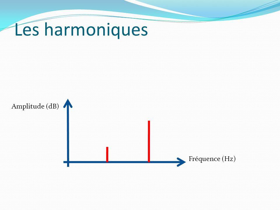 Amplitude (dB) Fréquence (Hz)