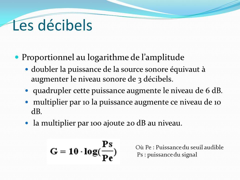 Proportionnel au logarithme de lamplitude doubler la puissance de la source sonore équivaut à augmenter le niveau sonore de 3 décibels. quadrupler cet