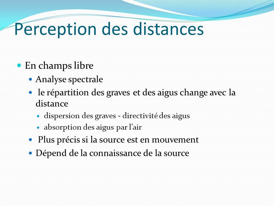 En champs libre Analyse spectrale le répartition des graves et des aigus change avec la distance dispersion des graves - directivité des aigus absorpt
