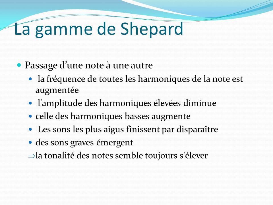 La gamme de Shepard Passage dune note à une autre la fréquence de toutes les harmoniques de la note est augmentée l'amplitude des harmoniques élevées