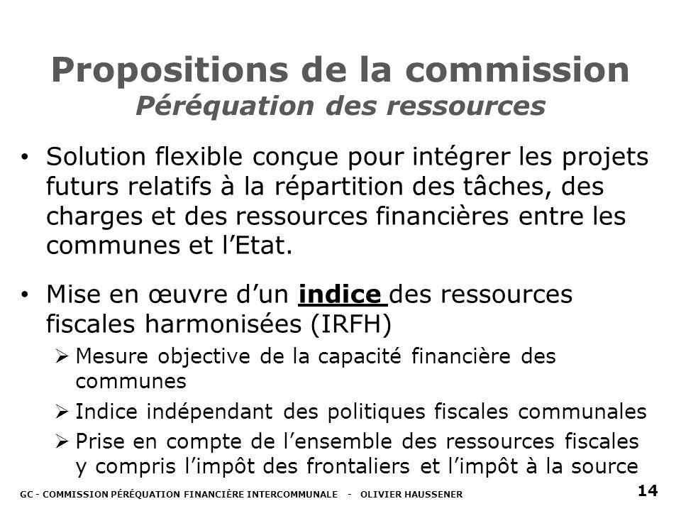 Propositions de la commission Péréquation des ressources Solution flexible conçue pour intégrer les projets futurs relatifs à la répartition des tâches, des charges et des ressources financières entre les communes et lEtat.