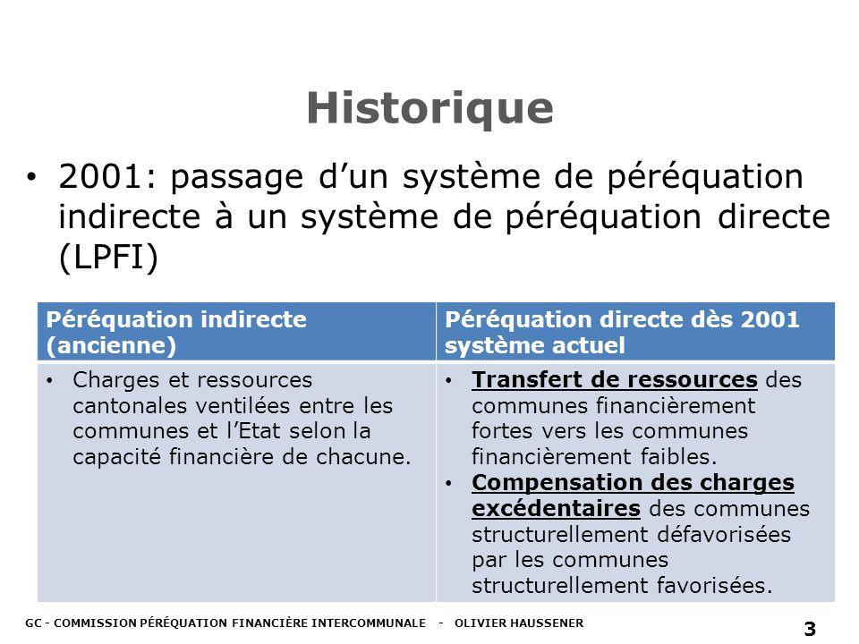 Historique 2001: passage dun système de péréquation indirecte à un système de péréquation directe (LPFI) GC - COMMISSION PÉRÉQUATION FINANCIÈRE INTERCOMMUNALE - OLIVIER HAUSSENER 3 Péréquation indirecte (ancienne) Péréquation directe dès 2001 système actuel Charges et ressources cantonales ventilées entre les communes et lEtat selon la capacité financière de chacune.