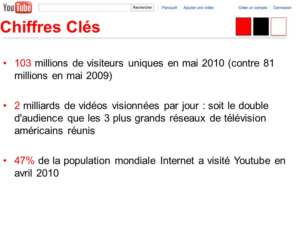 103 millions de visiteurs uniques en mai 2010 (contre 81 millions en mai 2009) 2 milliards de vidéos visionnées par jour : soit le double d'audience q