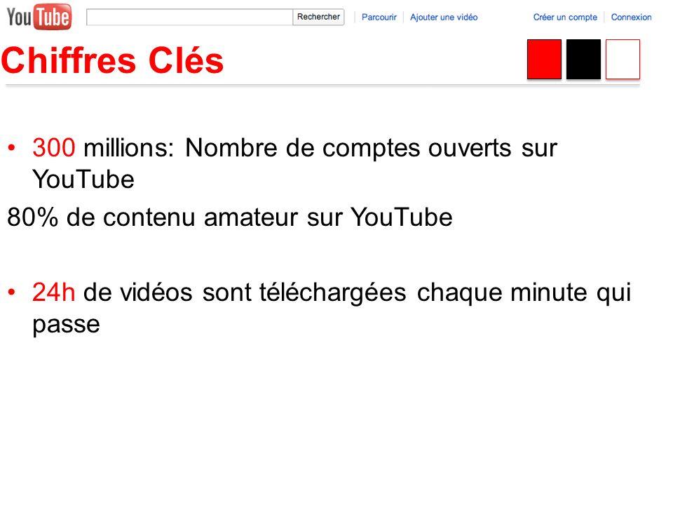 300 millions: Nombre de comptes ouverts sur YouTube 80% de contenu amateur sur YouTube 24h de vidéos sont téléchargées chaque minute qui passe