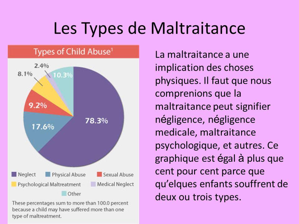 Les Types de Maltraitance La maltraitance a une implication des choses physiques. Il faut que nous comprenions que la maltraitance peut signifier n é